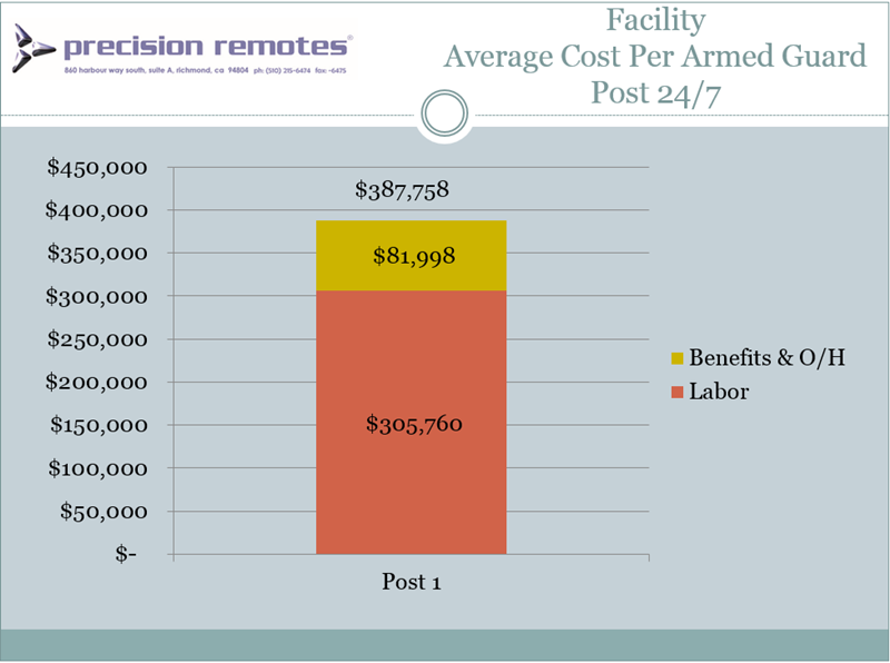 Facility_Average_Cost