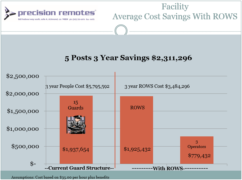 Facility_Cost_Savings